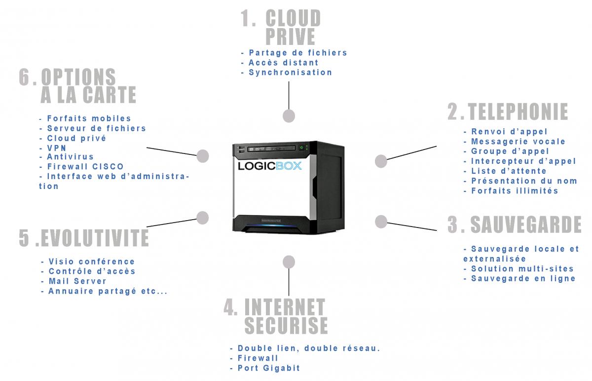 Schéma LogicBox