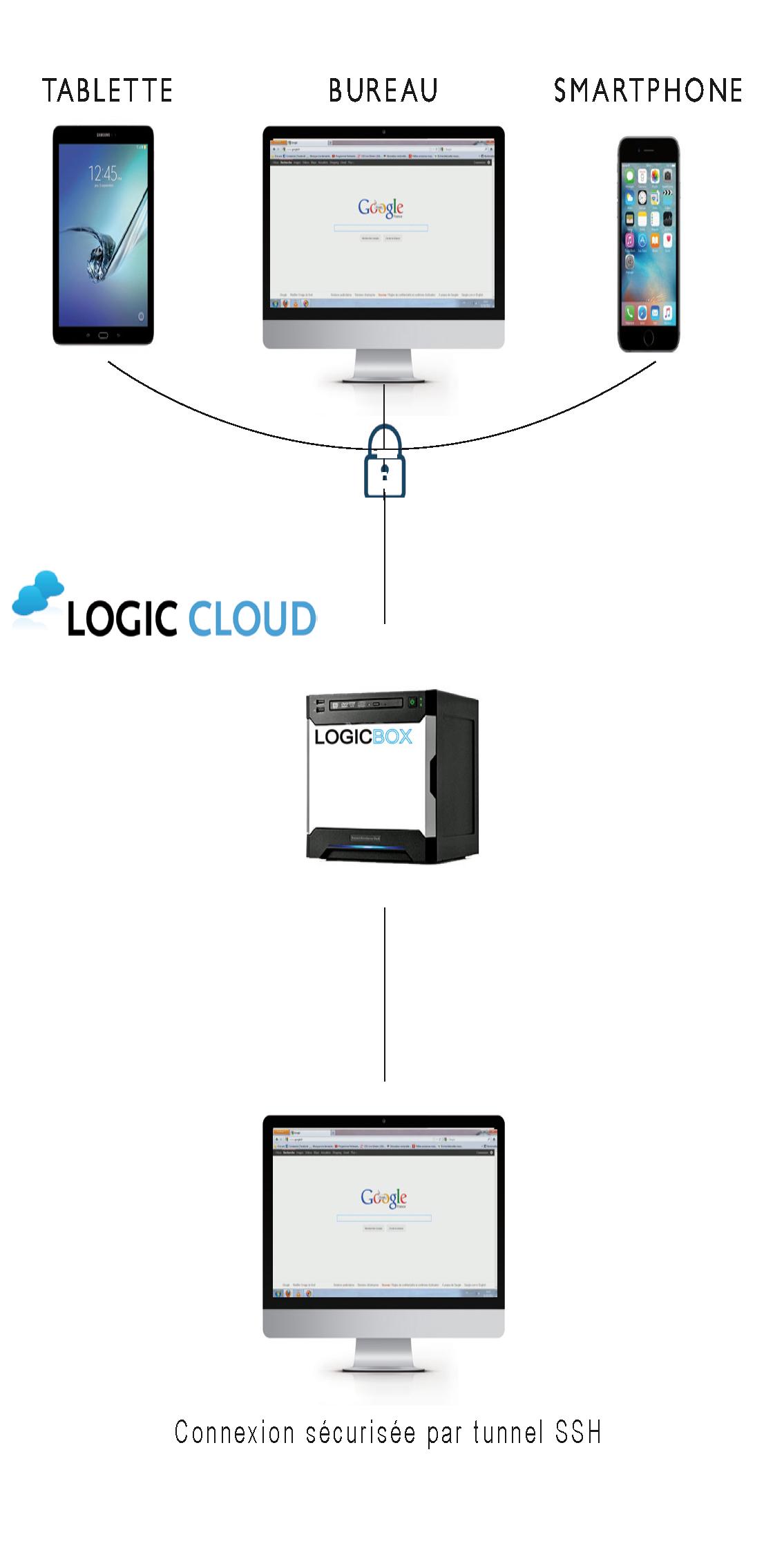 Schéma LogicCloud>