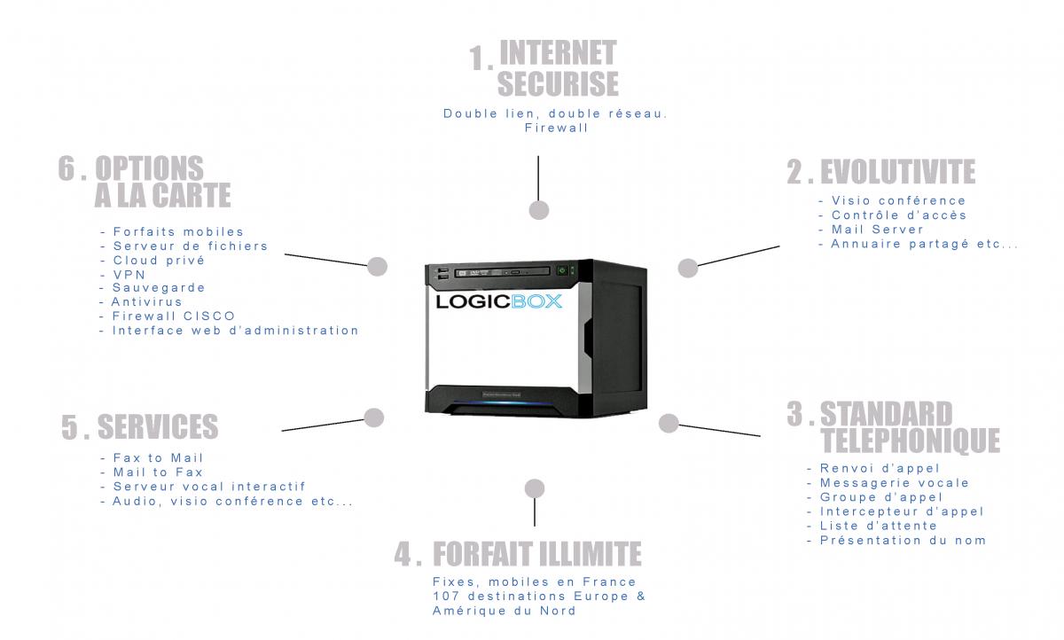 Schéma LogicSVoIP