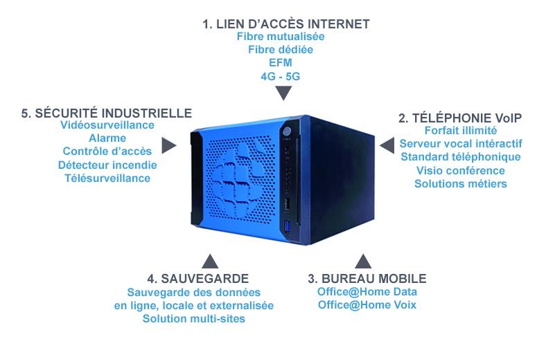 Solution de téléphonie et internet pour les entreprises TPE et PME