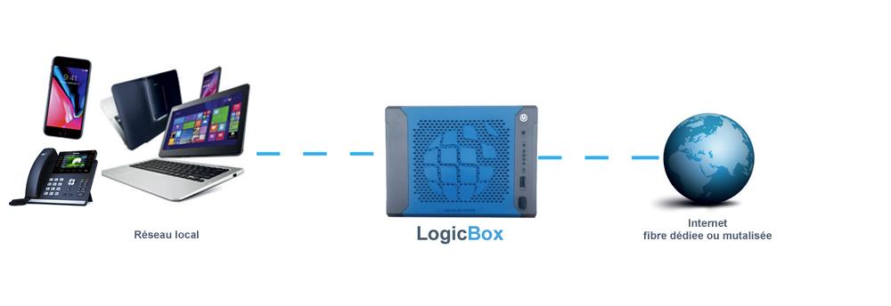 solution internet pour les entreprises PME et TPE, Logicbox propose la fibre optique dédiée ou mutualisée pour un internet haut débit